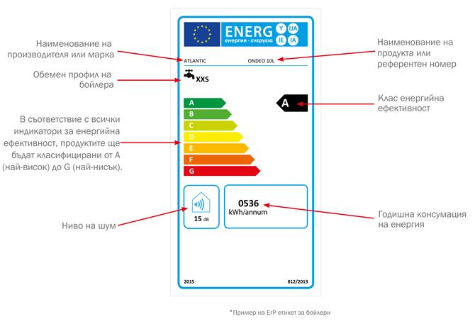 Етикет за енергийна ефективност за бойлер Ondeo